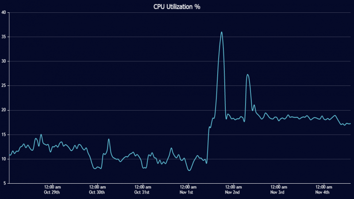 CPU Utilization ratio in EOS network