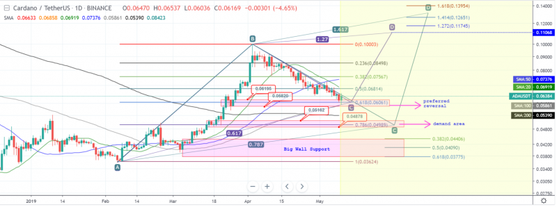 ADA is taking a reverse, don't miss trading opportunities