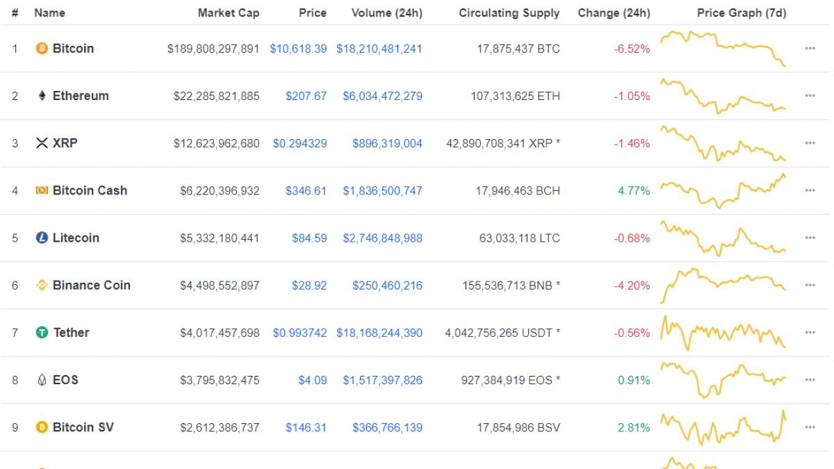 Bitcoin takes a hit