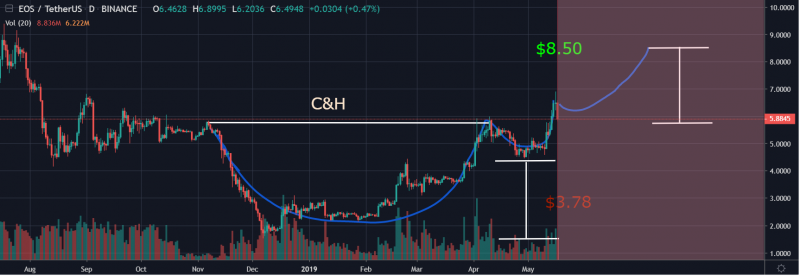 EOS is in a cup and handle pattern