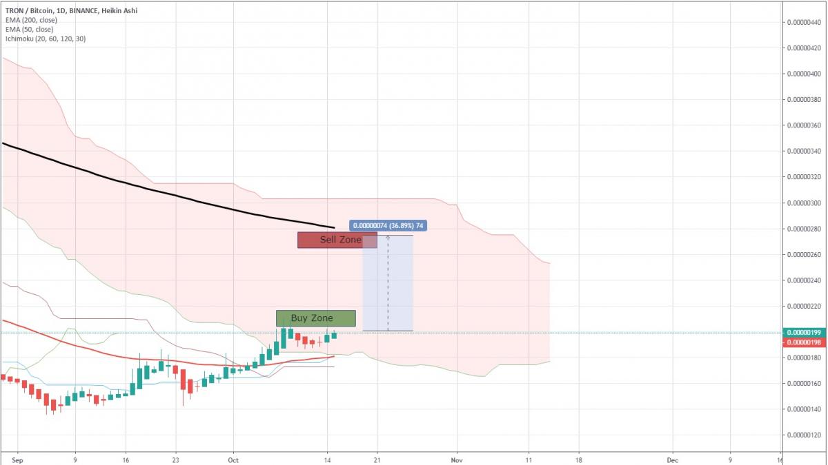 TRX/BTC Price Chart by TradingView