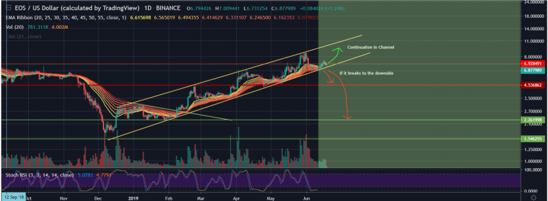 Channel can lead EOS to $10-11