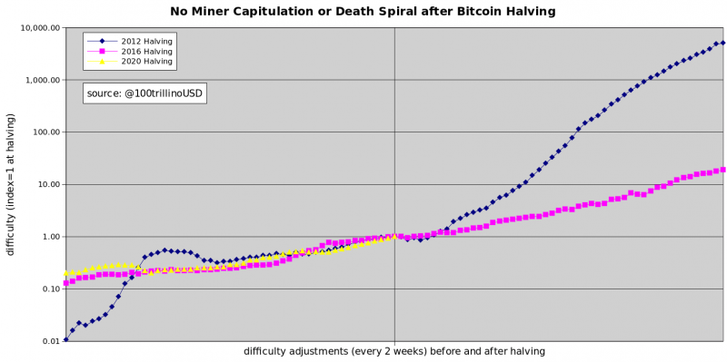 Bitcoin Difficulty Adjustments