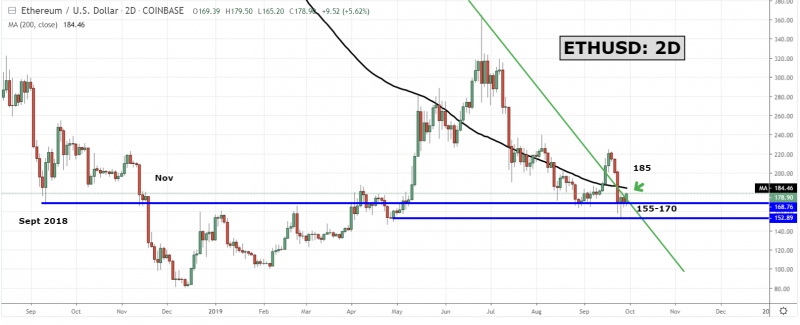 ETH gets ready to jump