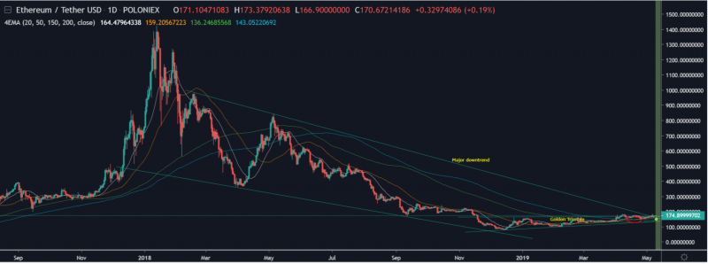ETH has potential to reach $280
