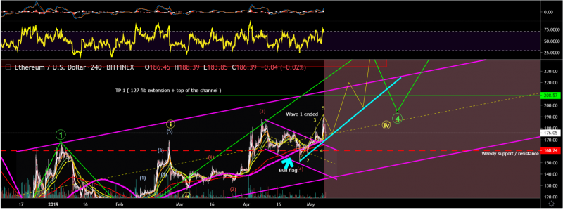 Ethereum will grow on the 5th wave