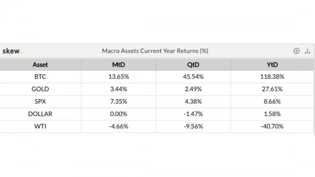 Bitcoin leads macro assets year returns in percentage. Source: Skew