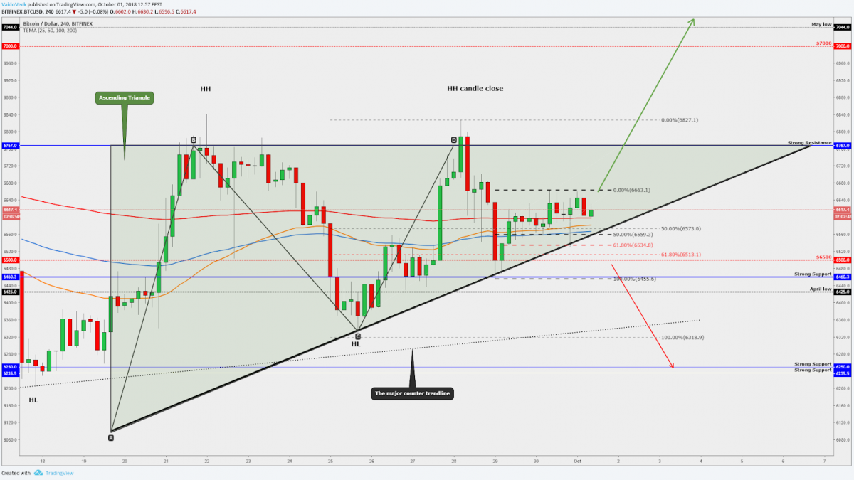Four-hour chart