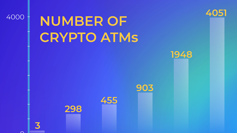 Number of ATMs