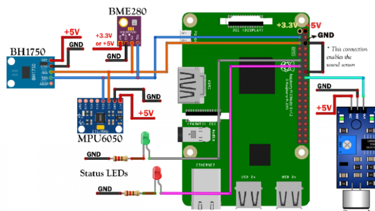 I2T Sensors Stack wired into a Raspberry I2T Universal Streams Gateway