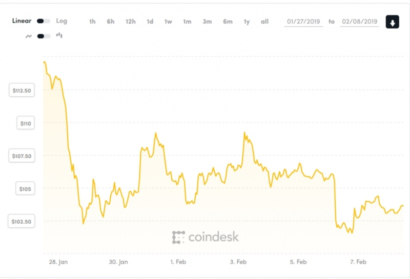 ETH price has fallen by $20