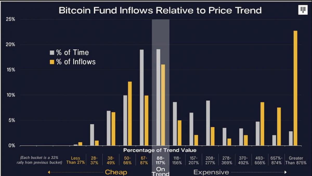 Bitcoin Flow Chart