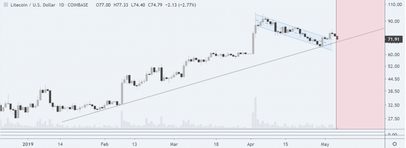 A clear bullish uptrend is here