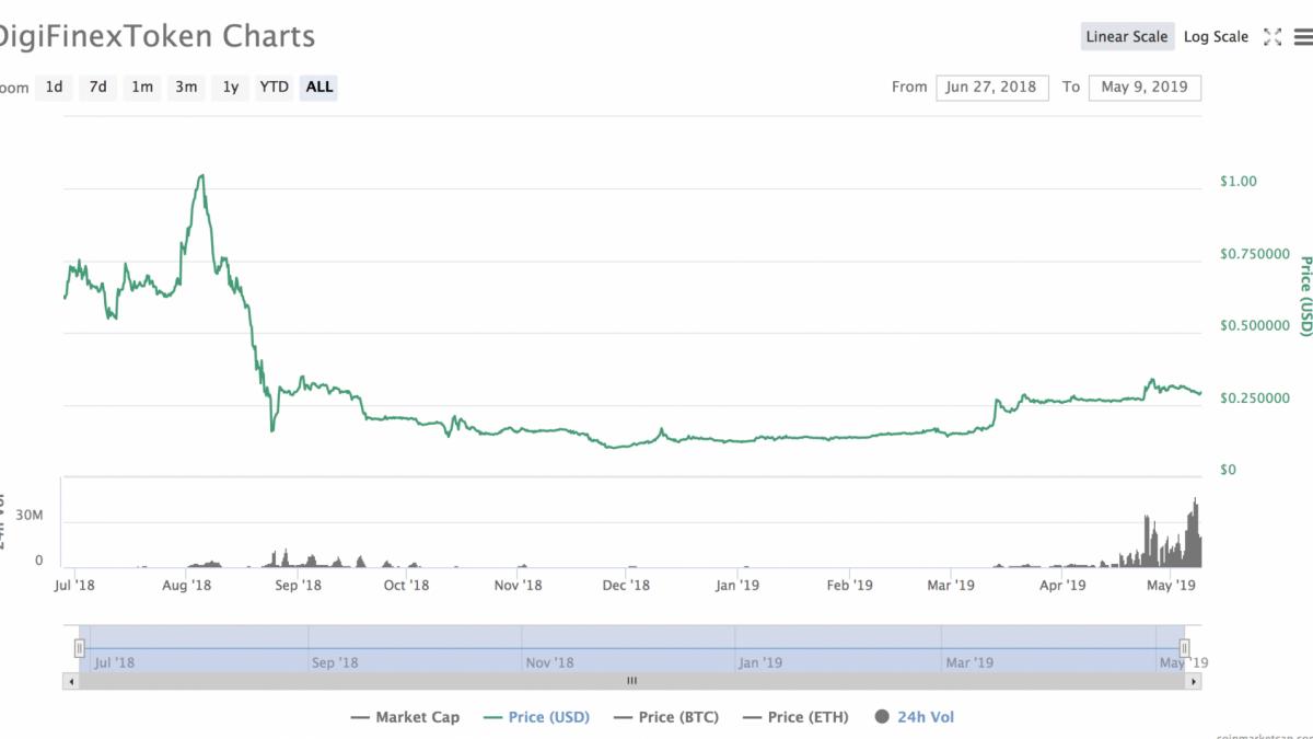 DFT price action