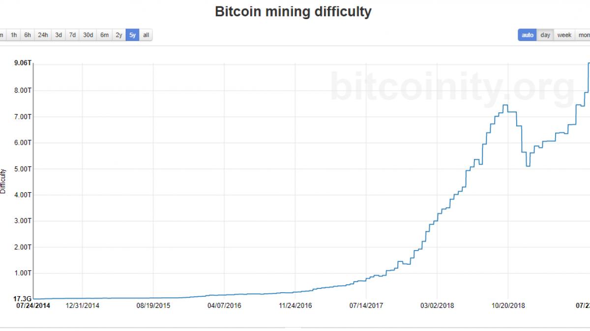 Bitcoin mining difficulty chart