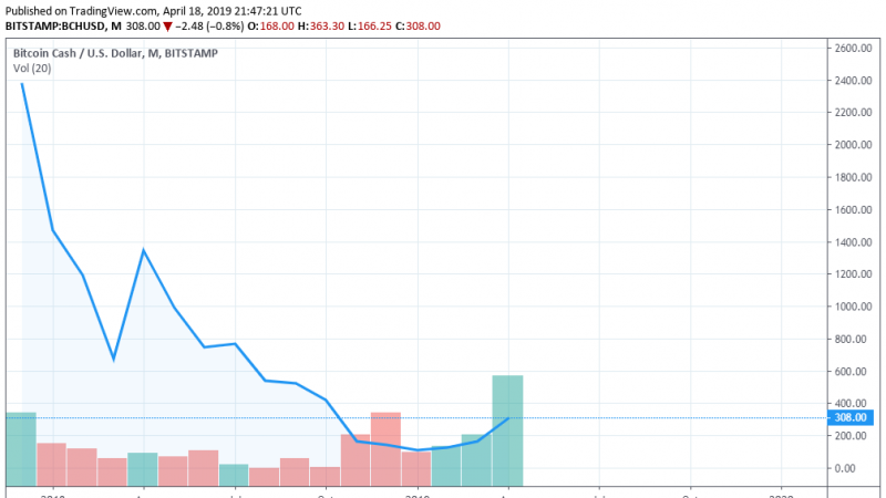 time BCHUSD charts