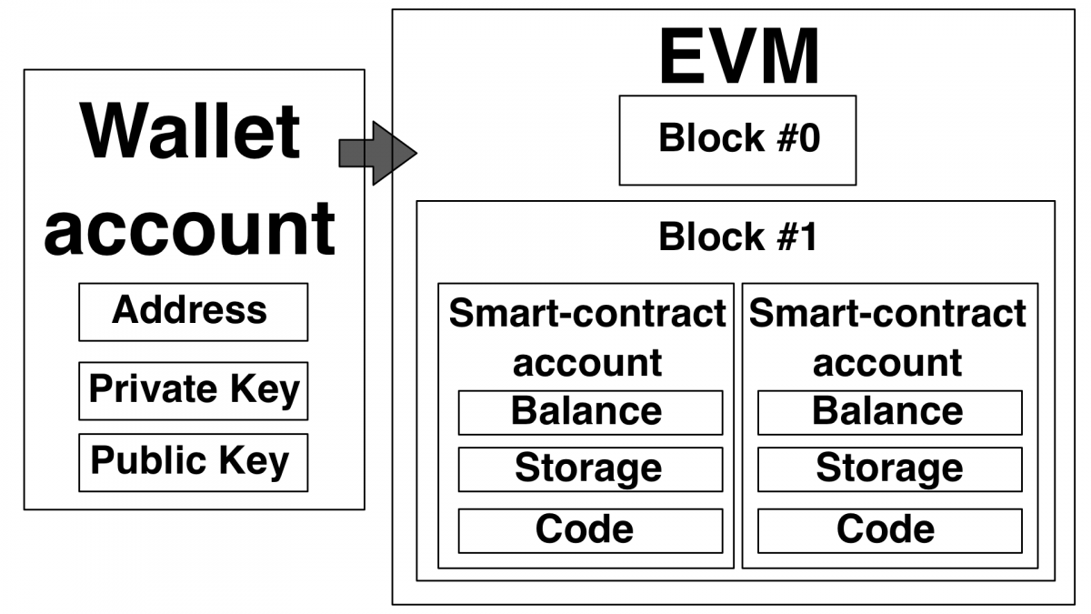 Ethereum EVM & Wallet schematic