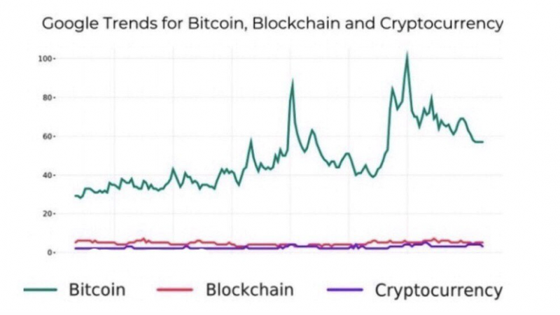 Bitcoin, blockchain and cryptocurrency popularity by Google Trends