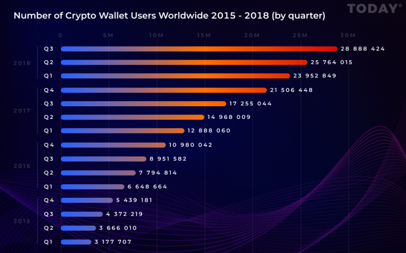 the number of crypto wallets