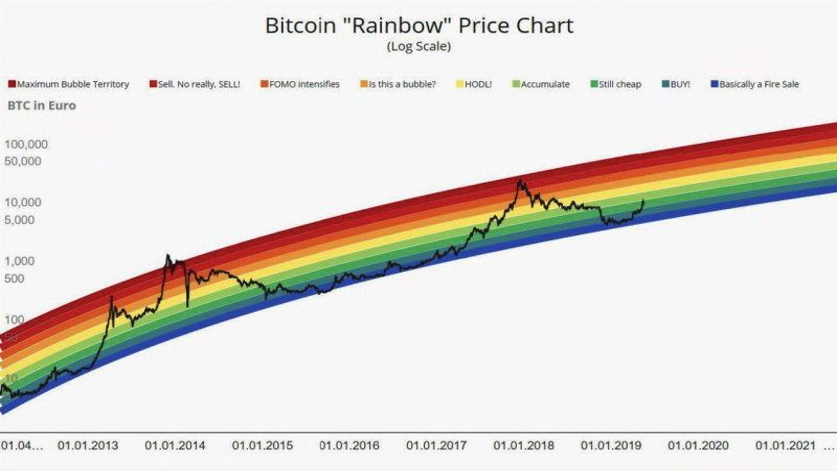 "Bitcoin ""Rainbow"" Price Chart"