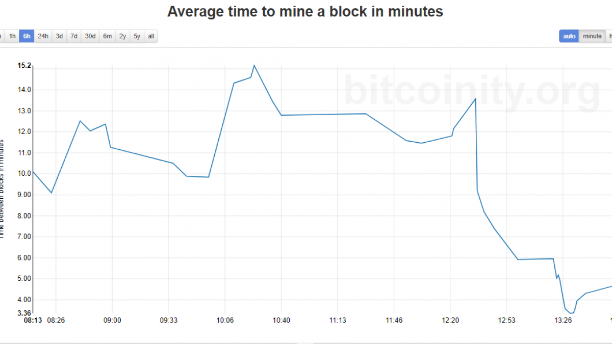Average block mine time