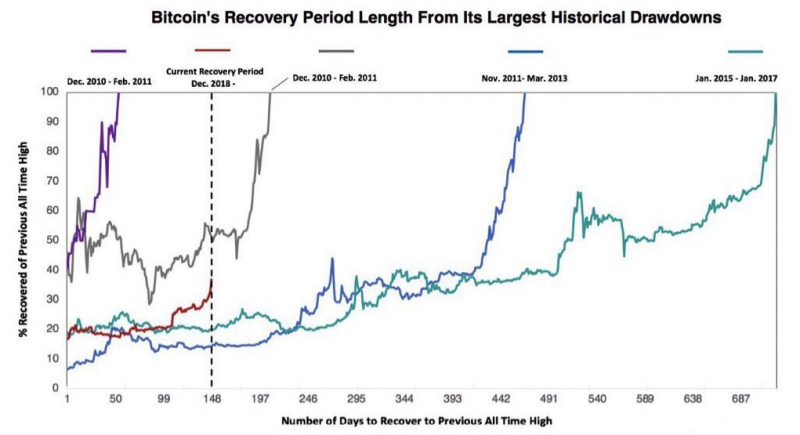 BTC's recovery period length by ARKInvest