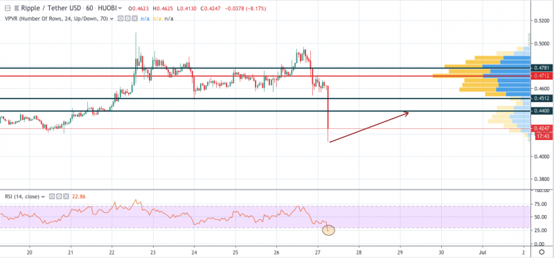 XRP/USD 1-hour chart