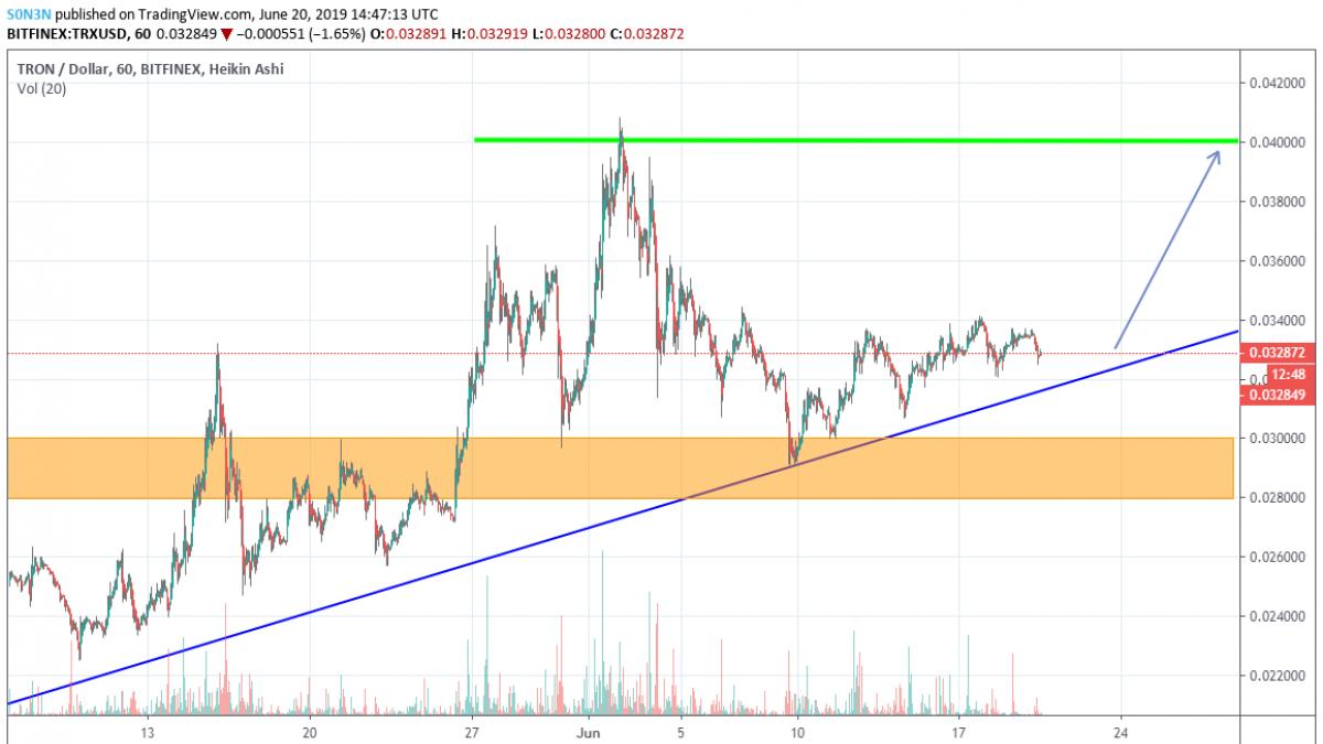 Analysis of Tron price charts