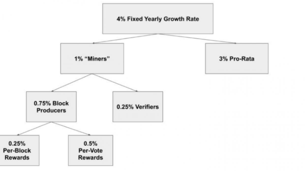 SOV Consensus Rewards