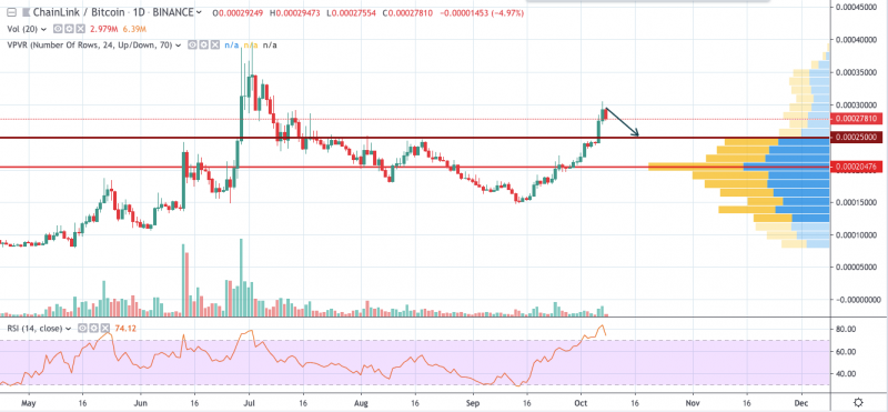 LINK/BTC chart by TradingView
