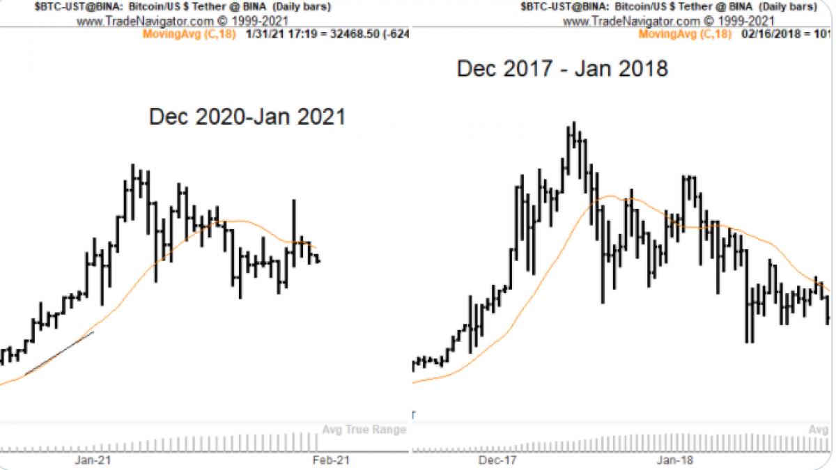 Bitcoin 2018 2021
