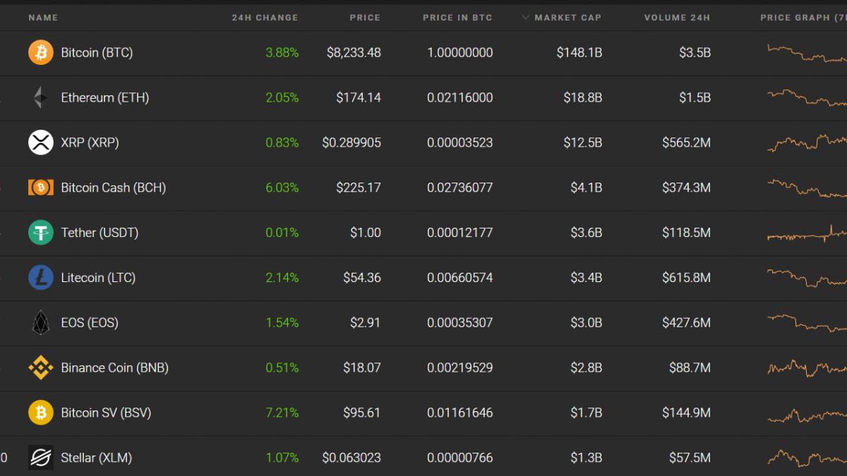 Top ten coins