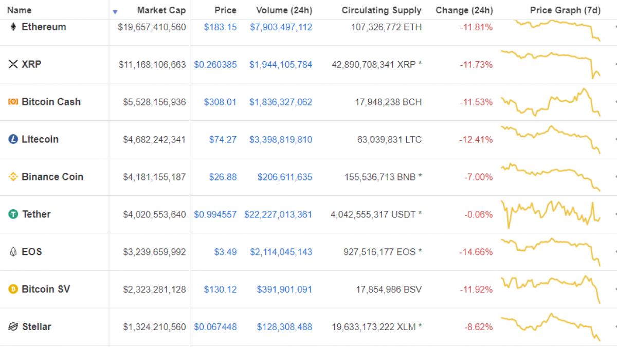 Top altcoins by market cap