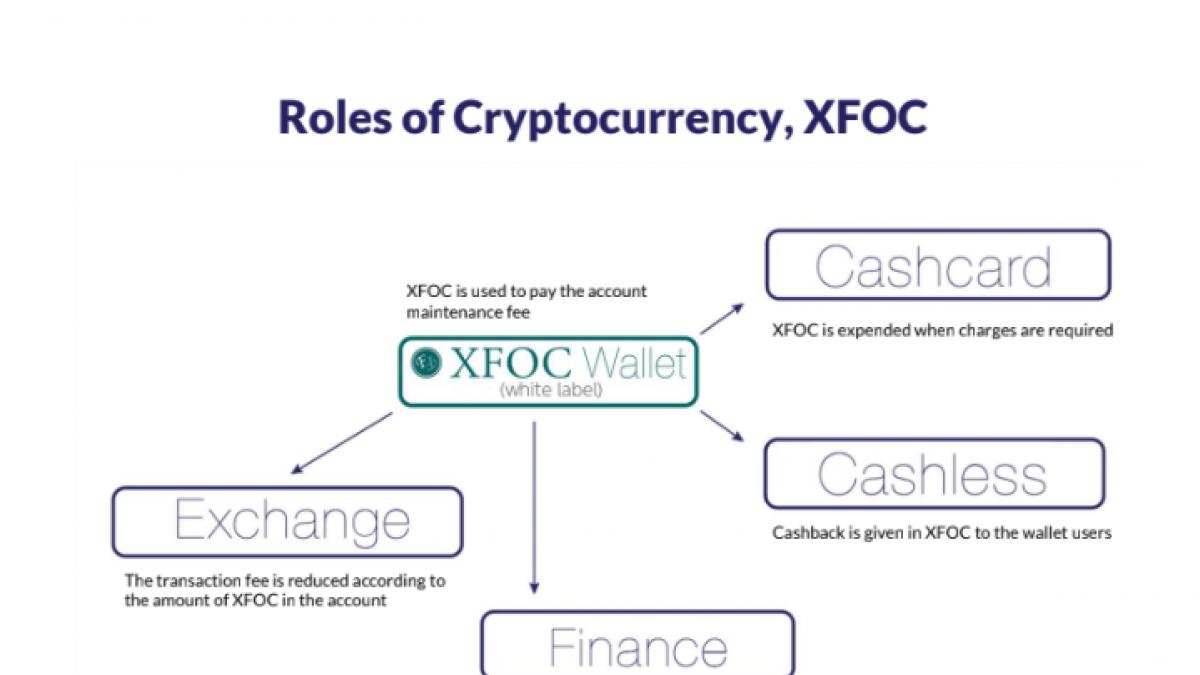 XFOC Cryptocurrency Advantages