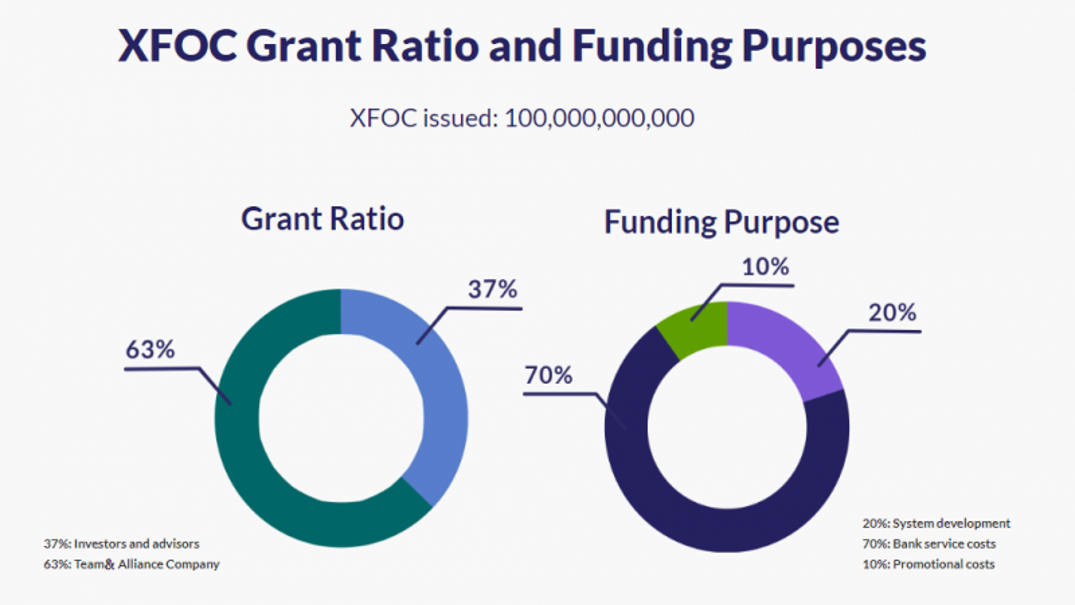 XFOC Grant Ration and Funding Purposes