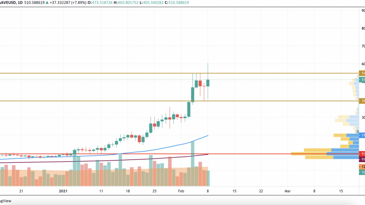 AAVE/USD chart by TradingView