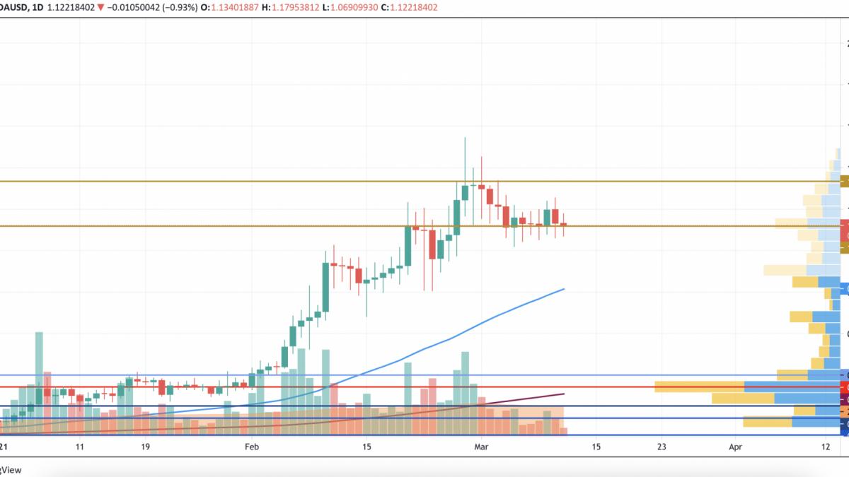 ADA/USD chart by TradingView