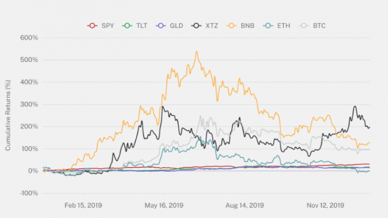 Binance Coin and Tezos are among the top performers of 2019