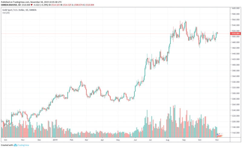 GOLD/USD Chart by TradingView