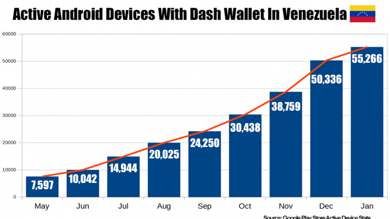 Usage of Dash Android Wallets in Venezuela Surged 627% in 6 months