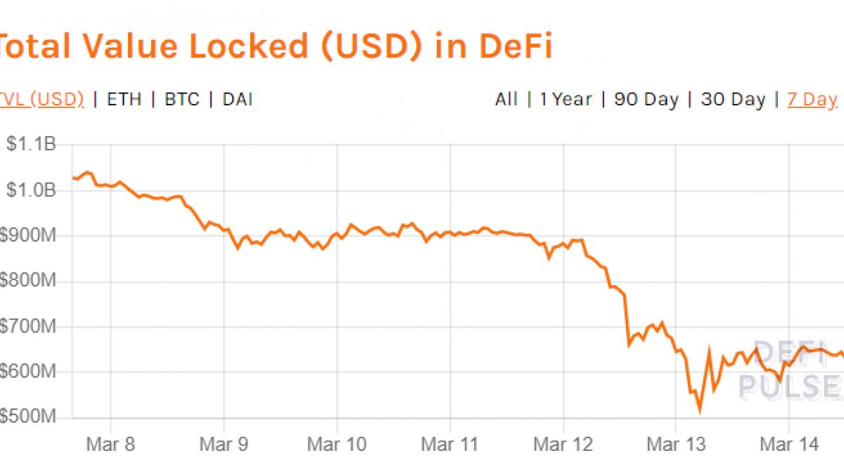 TVL locked in DeFi dropped 50% in a week