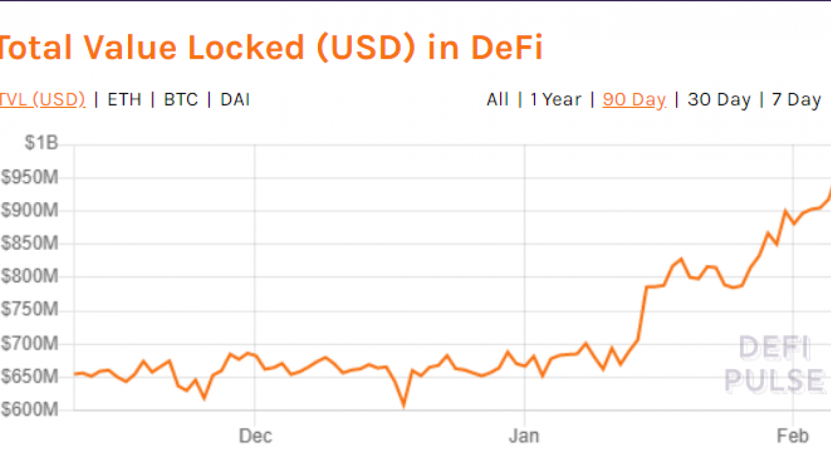 Total Value locked in DeFi to Exceed $1B Today
