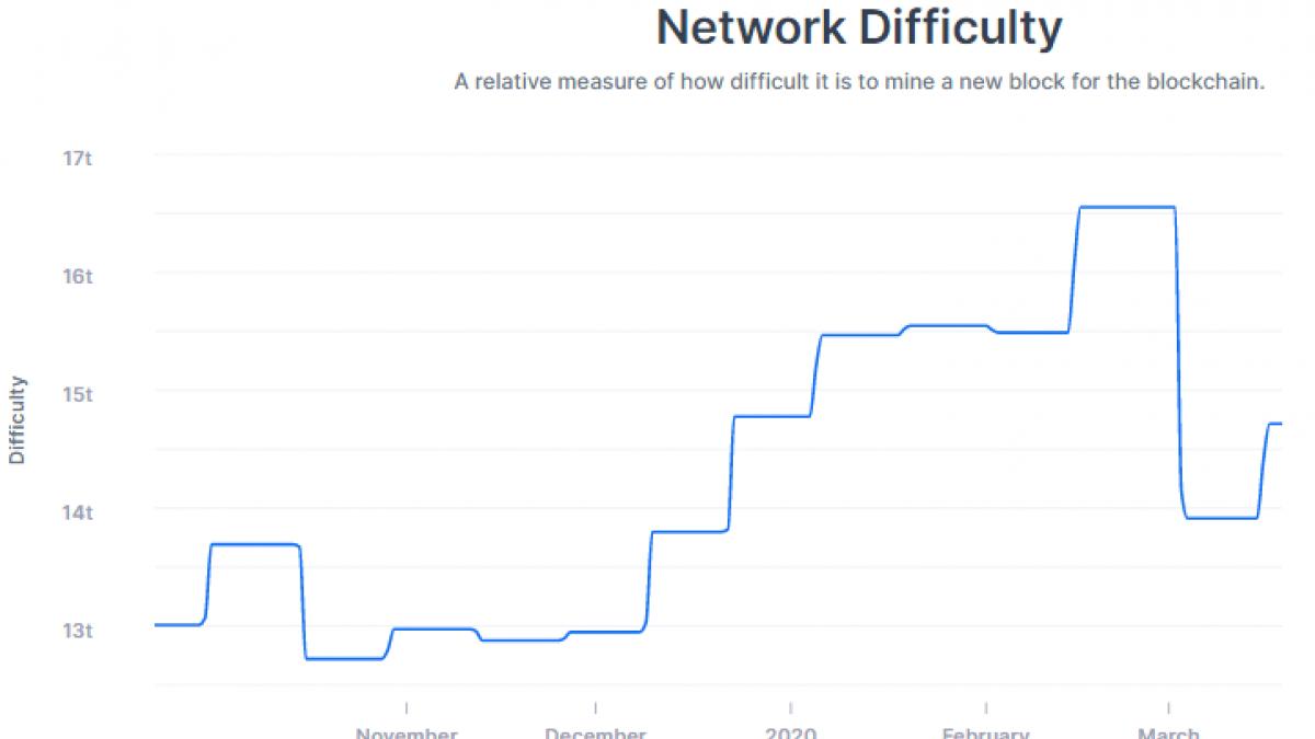 Bitcoin (BTC) Mining Indicators recovered from Black Thursday