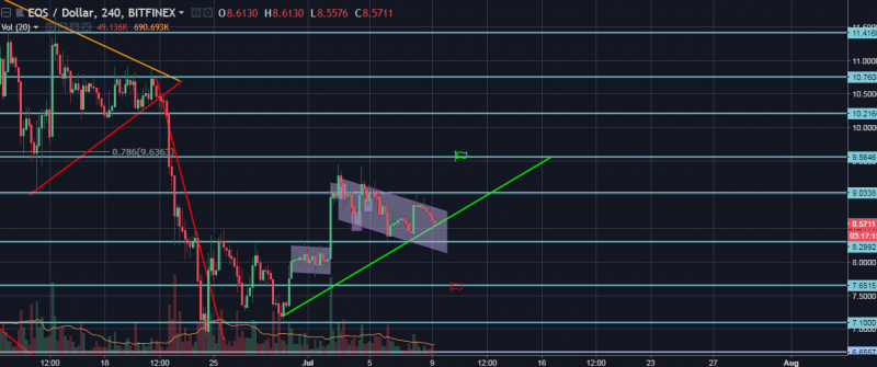 EOS/USD 4 Hours chart