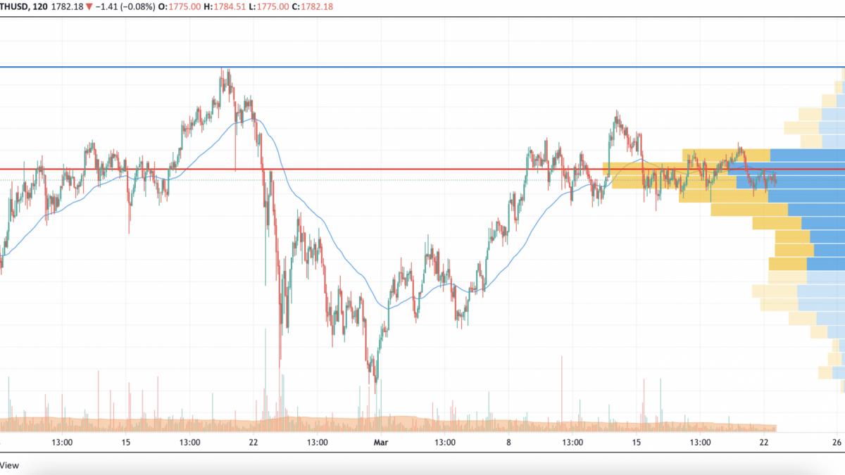 ETH/USD chart by TradingVie