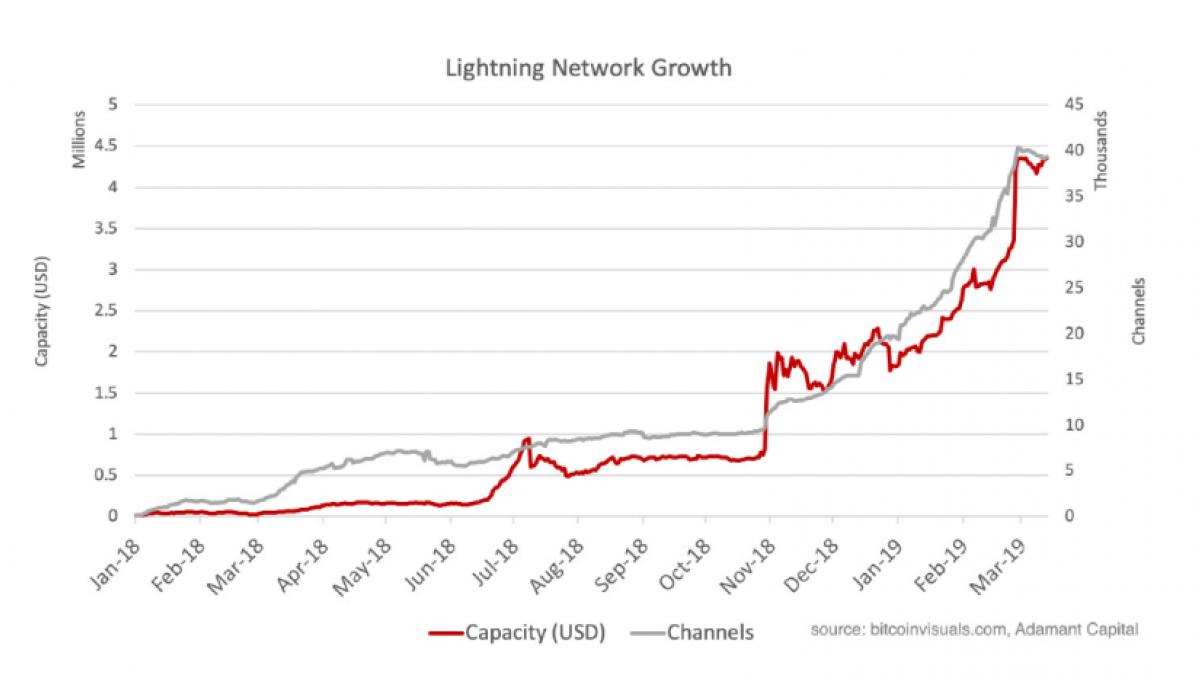 The Bitcoin Lighting Network