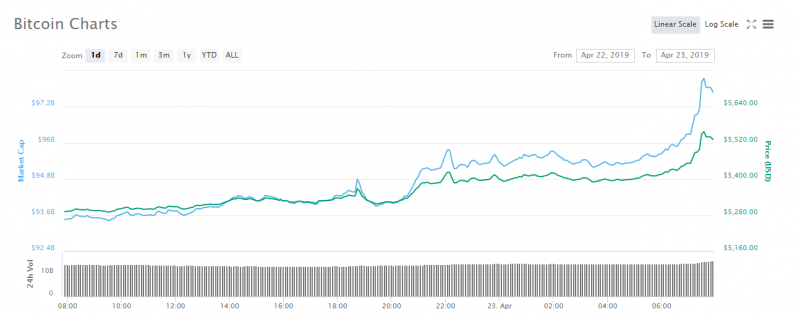 Bitcoin price over the last 24 hours