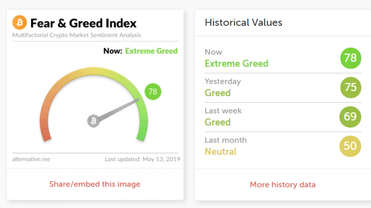 Fear&Greed Index