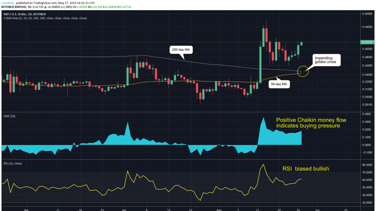XRP's incoming golden cross pattern