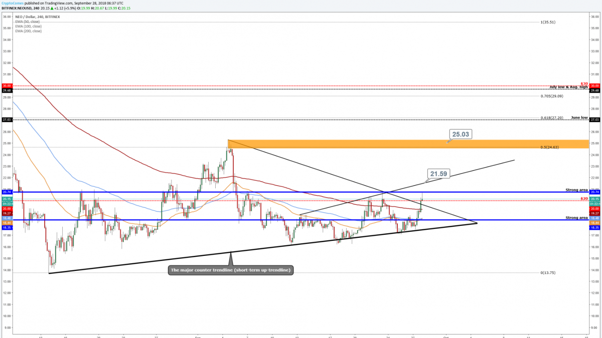 NEO (NEO/USD)- breaks above the triangle/needs more than that